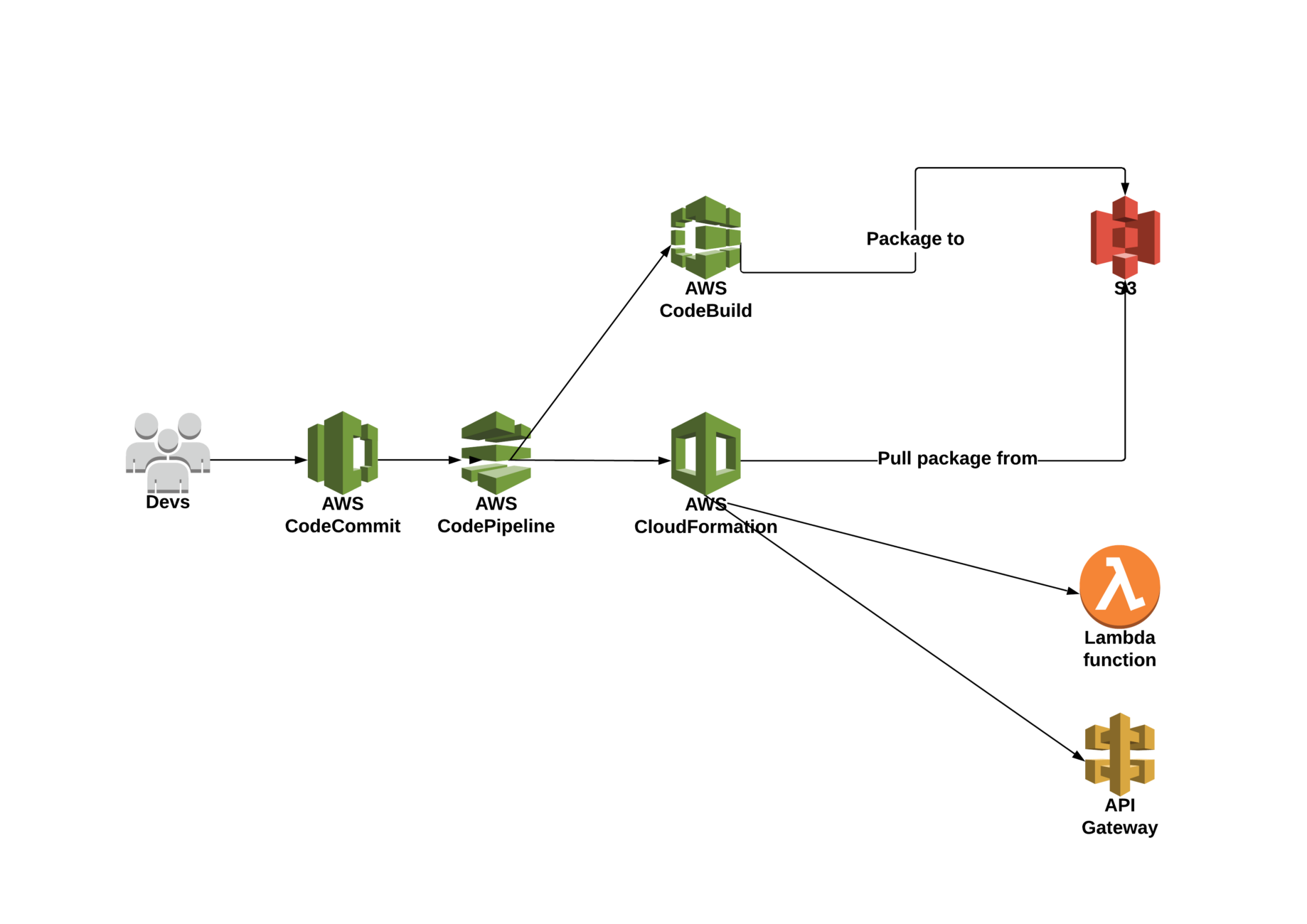 Serverless CI/CD with AWS (Part 1, the Console Story)