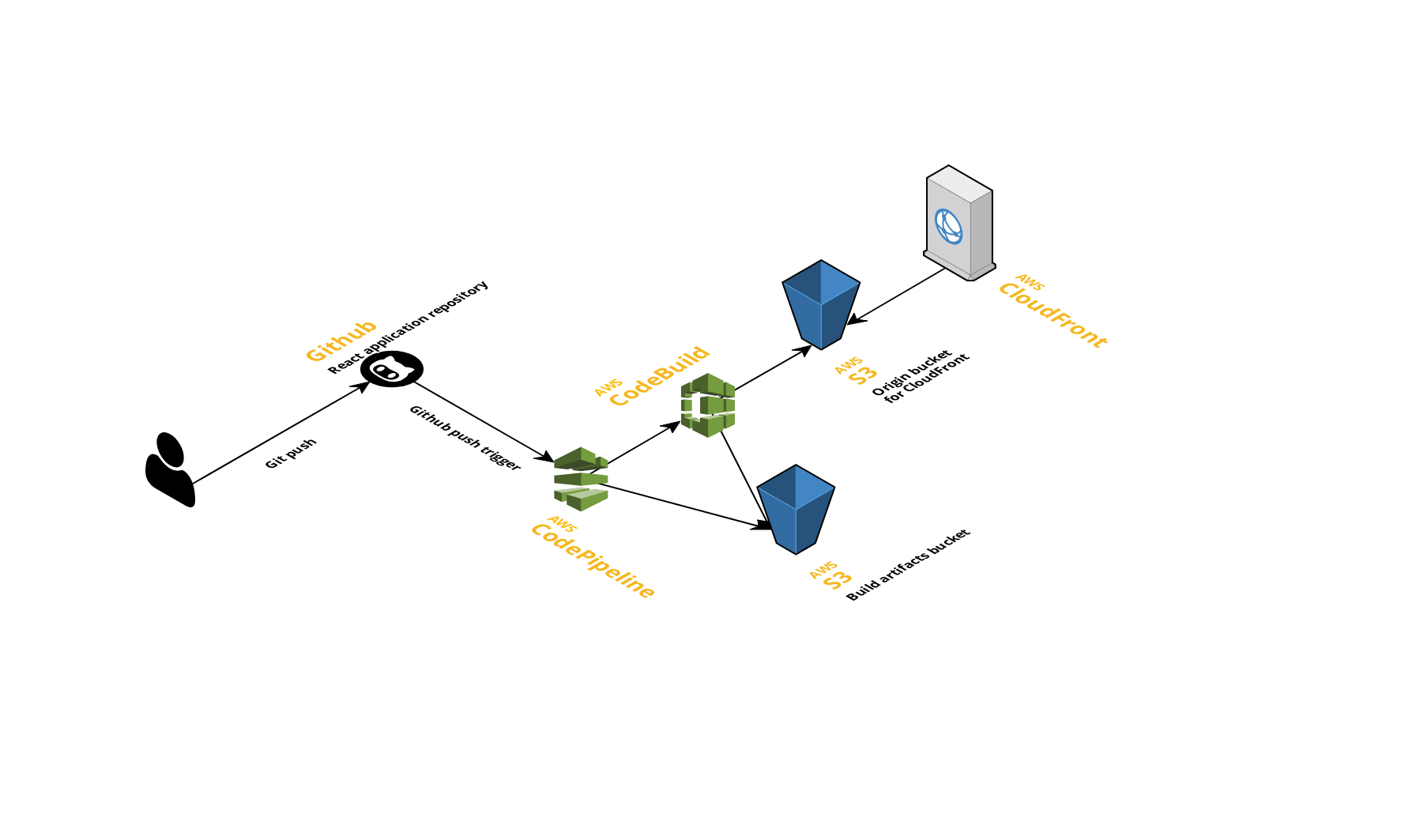 React Continuous Deployments with AWS CodePipeline - Jeffrey Russom