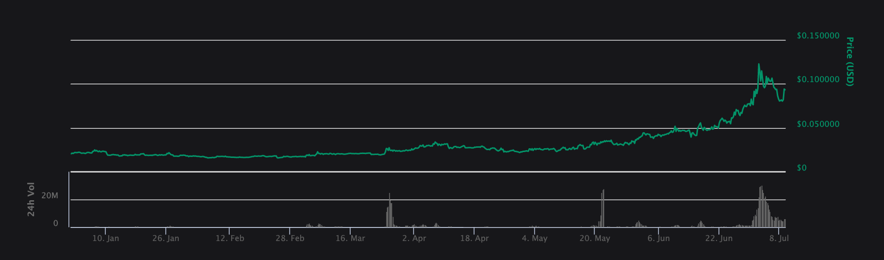 Update to our Analysis and Valuation of REN - Blocktown Capital - Medium