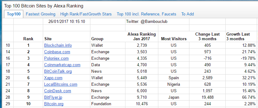 A Survey of The Top 100 Bitcoin Sites by Alexa Rankings (Internet