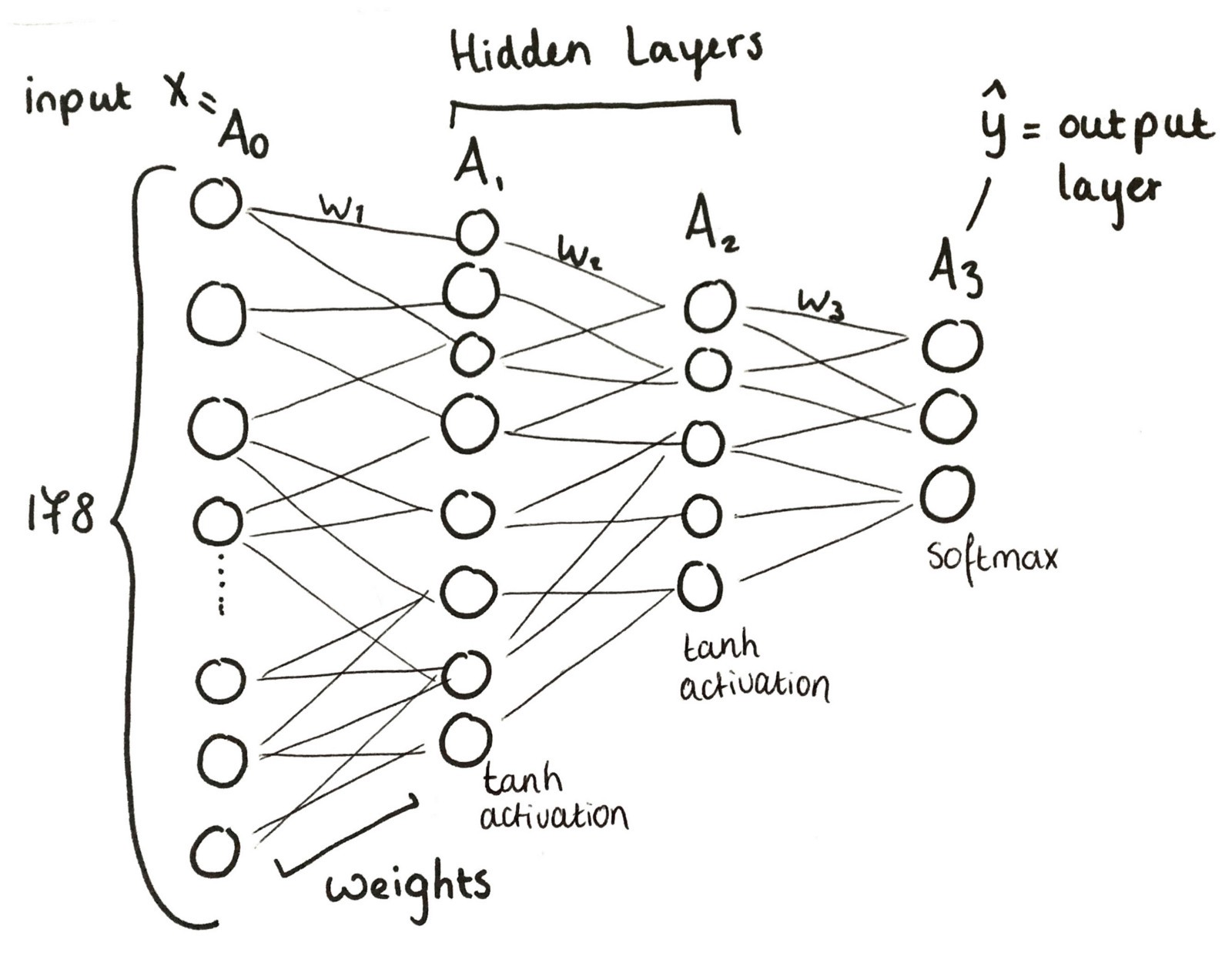 Neural Network from Scratch - Becoming Human: Artificial
