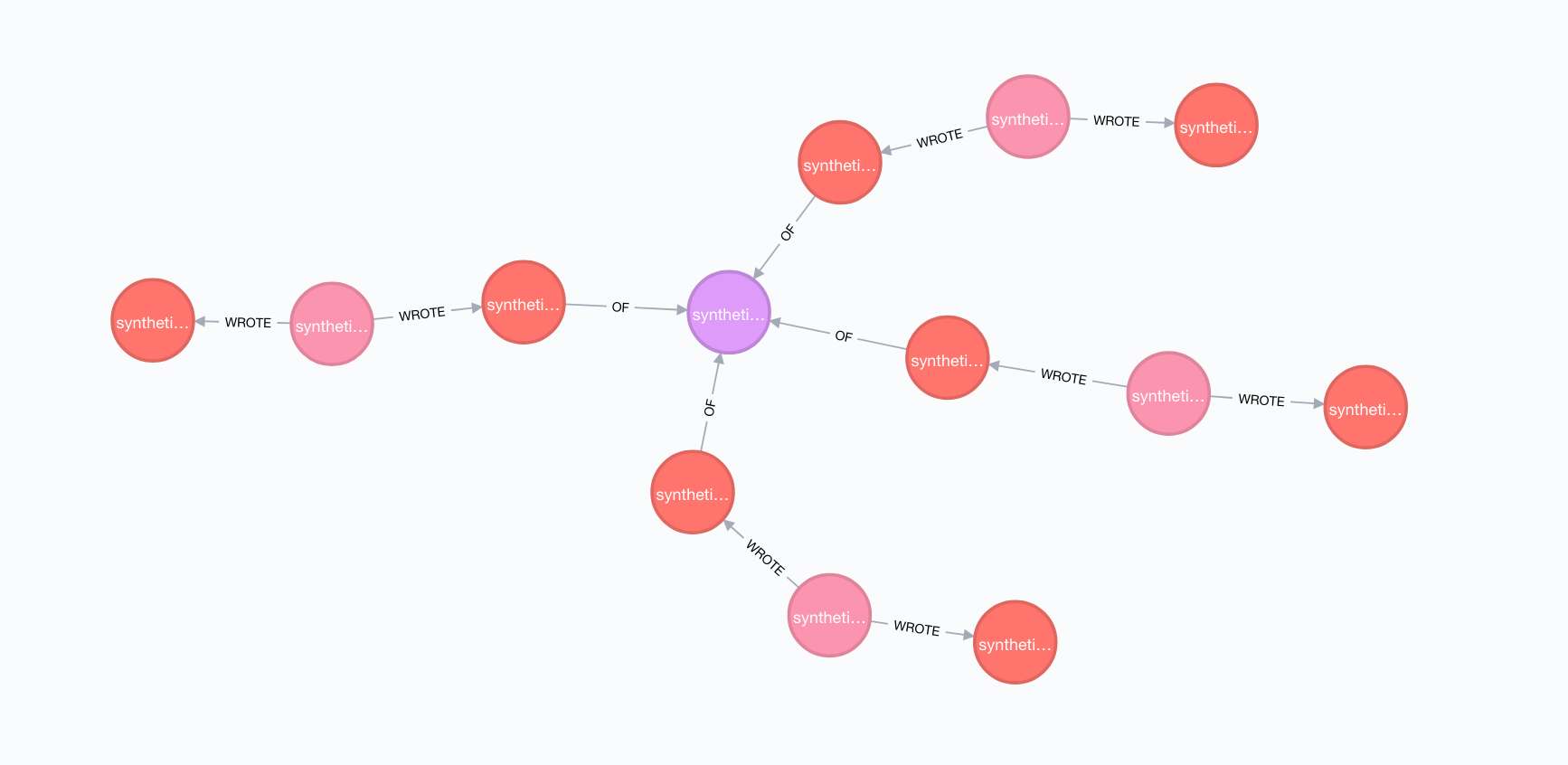 Neo4j review