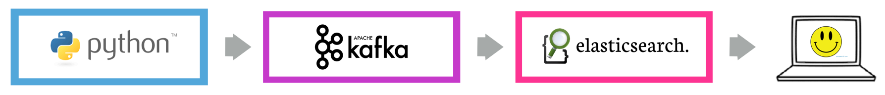 Kafka Elasticsearch Connect: From 9,071 to 1 Line of Code