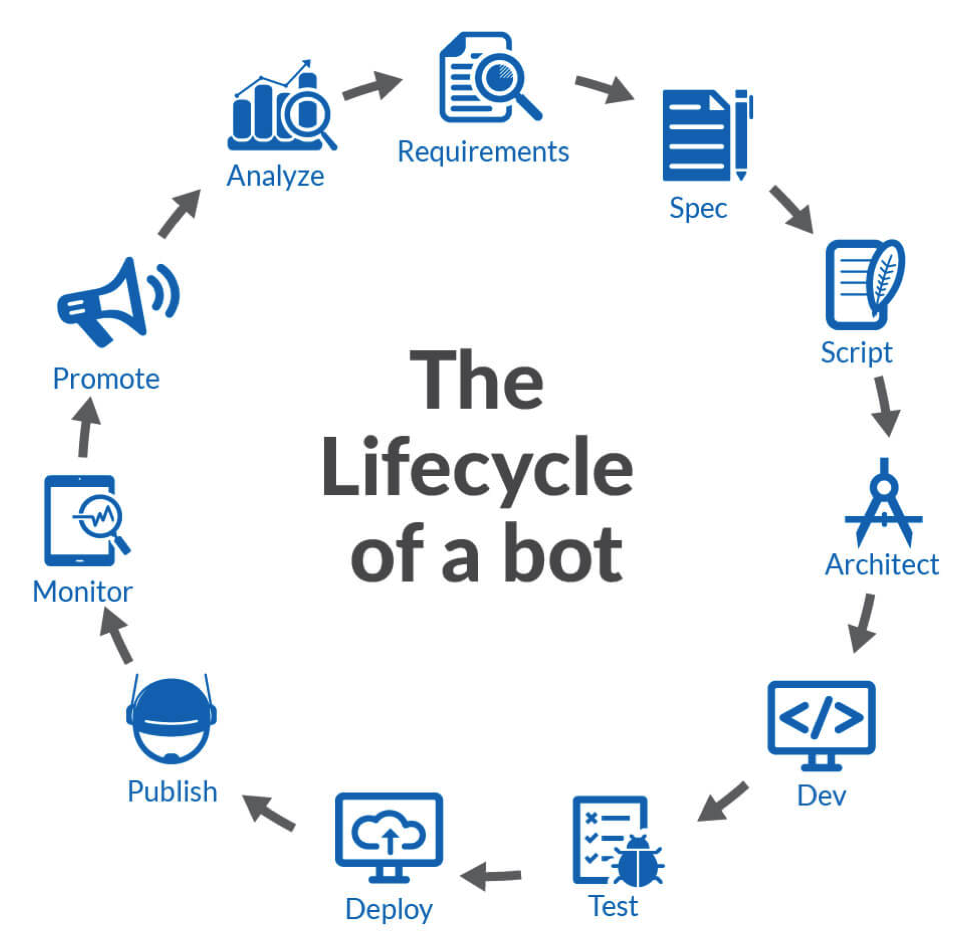 The Bot Lifecycle - Chatbots Magazine