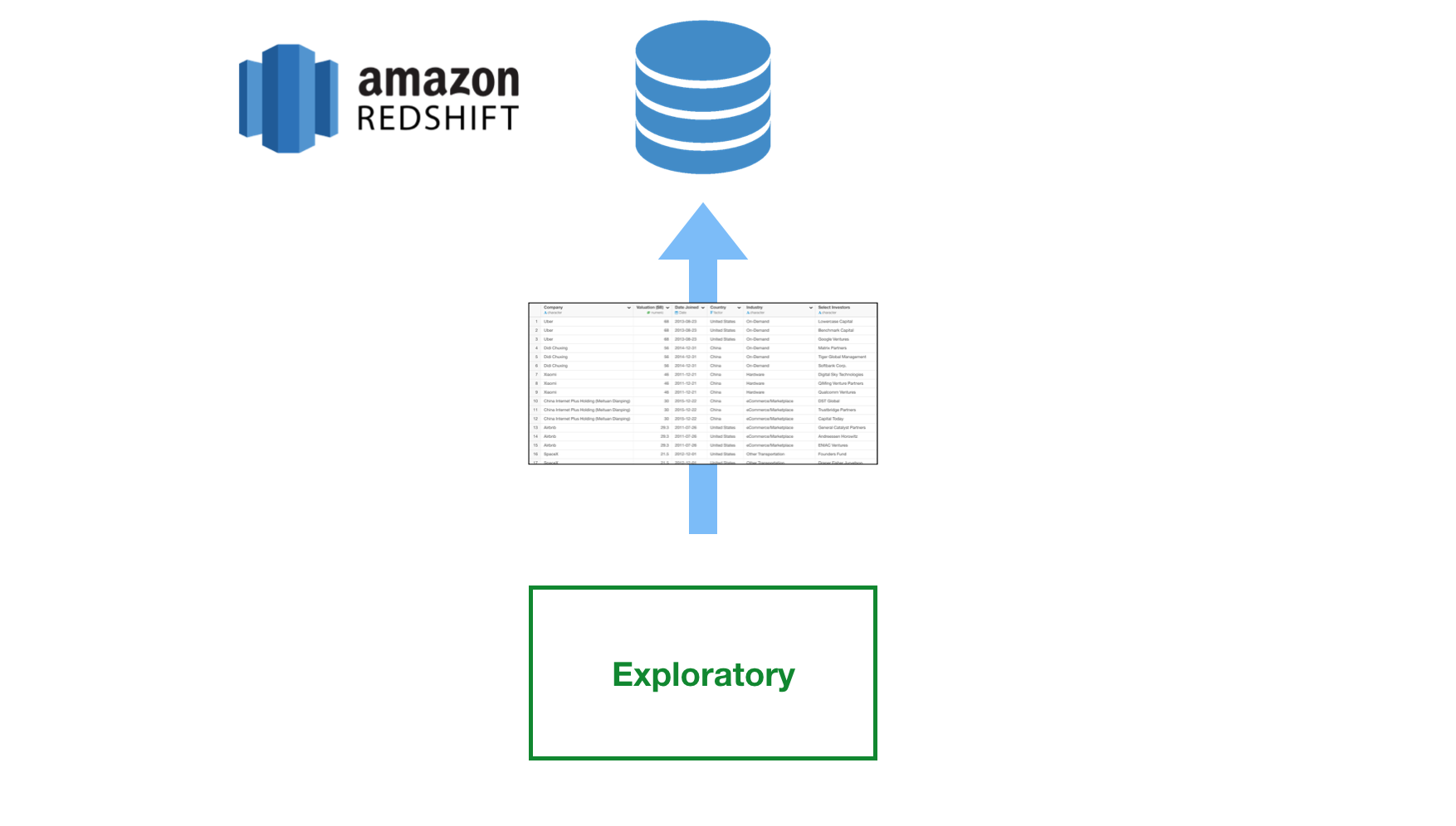 How to Write Data Wrangling Result Back to Amazon Redshift DB in R