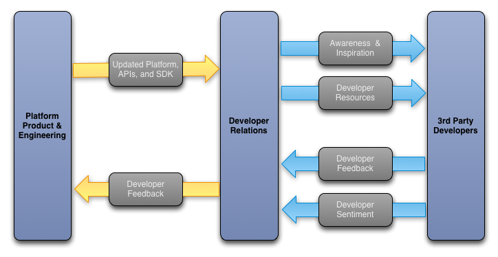 The Core Competencies of Developer Relations - Google Developers