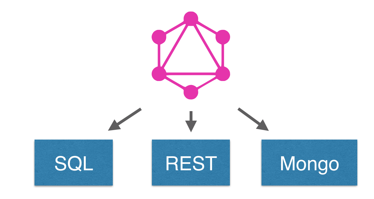 Tutorial: How to build a GraphQL server - Apollo GraphQL