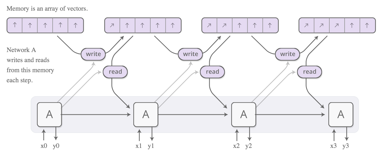 The Attention Machine >> How Attention Works In Neural Network Chun Kit Yeung Medium