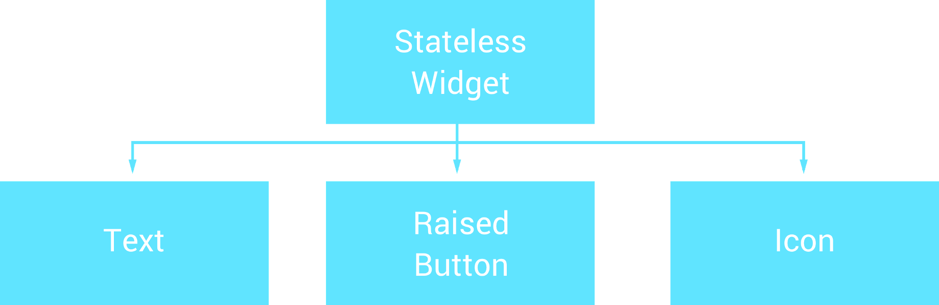 Stateful or Stateless widgets? - FlutterDoc