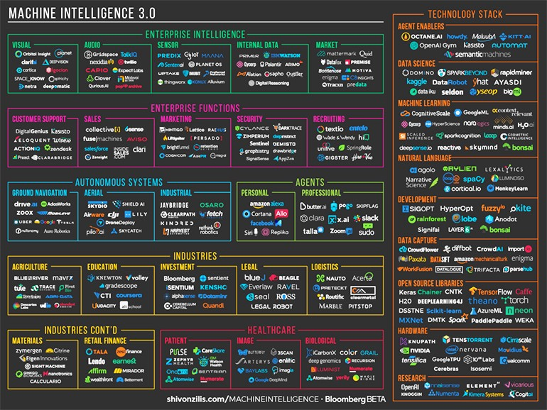 Why is everyone talking about Deep Learning? - codeburst