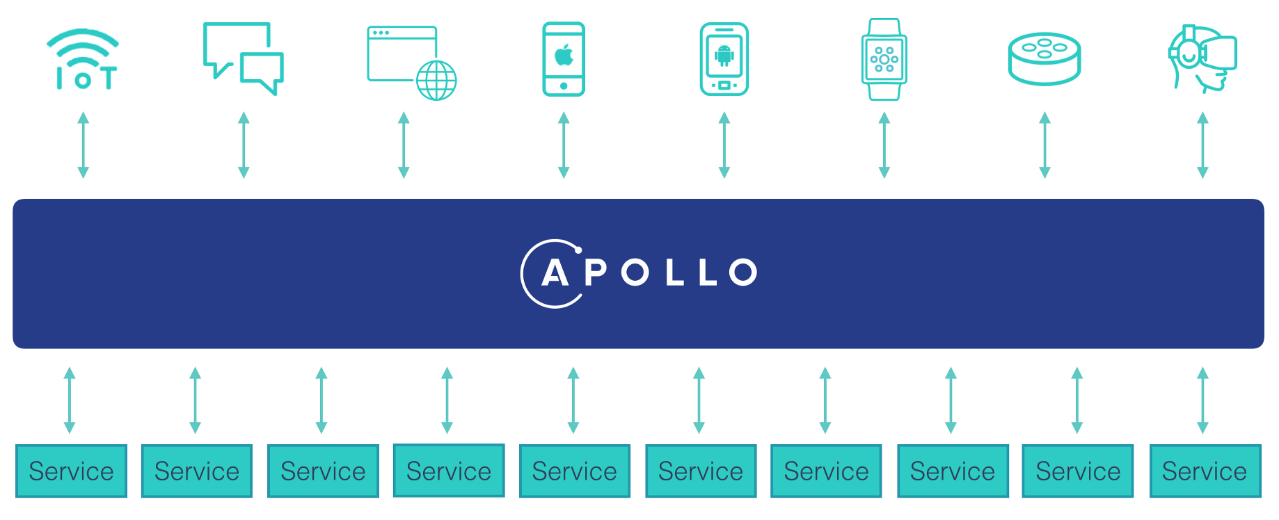 Layering GraphQL on top of REST - Apollo GraphQL