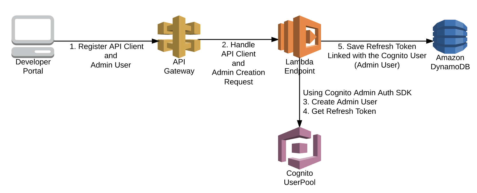 B2B Authentication Solution for APIs using AWS Cognito UserPools