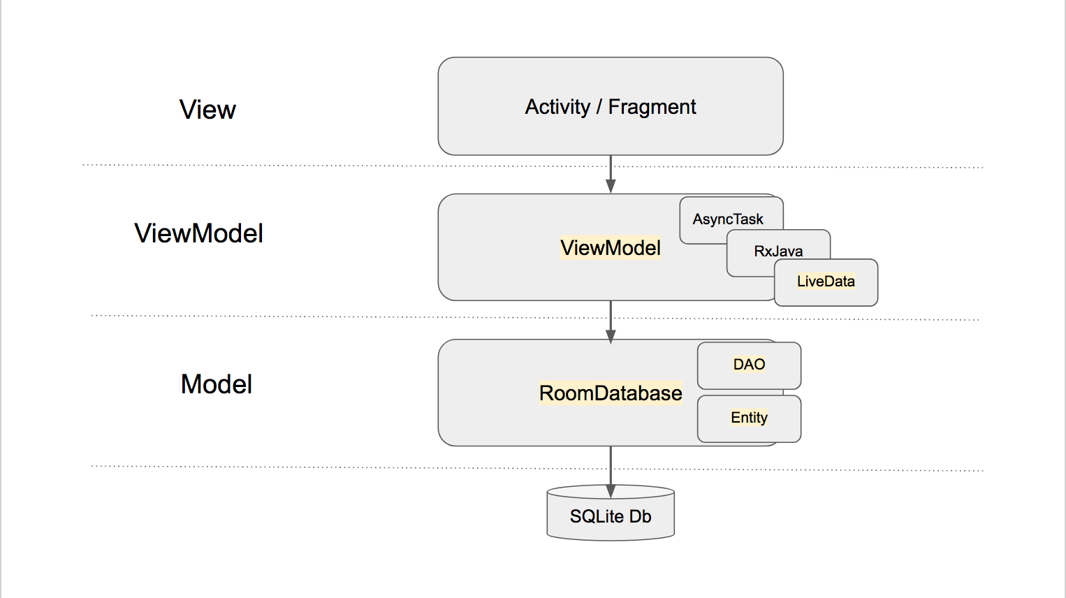 MVVM on Android with the Architecture Components - Margaret Maynard