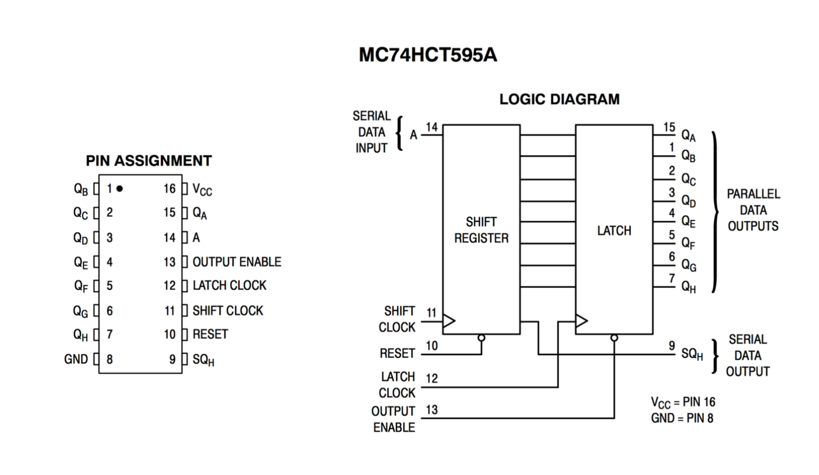 here's the pinout and block diagram for the datasheet of the mc74hct595a: 8- bit serial-input/serial or parallel-output shift register with latched  3-state