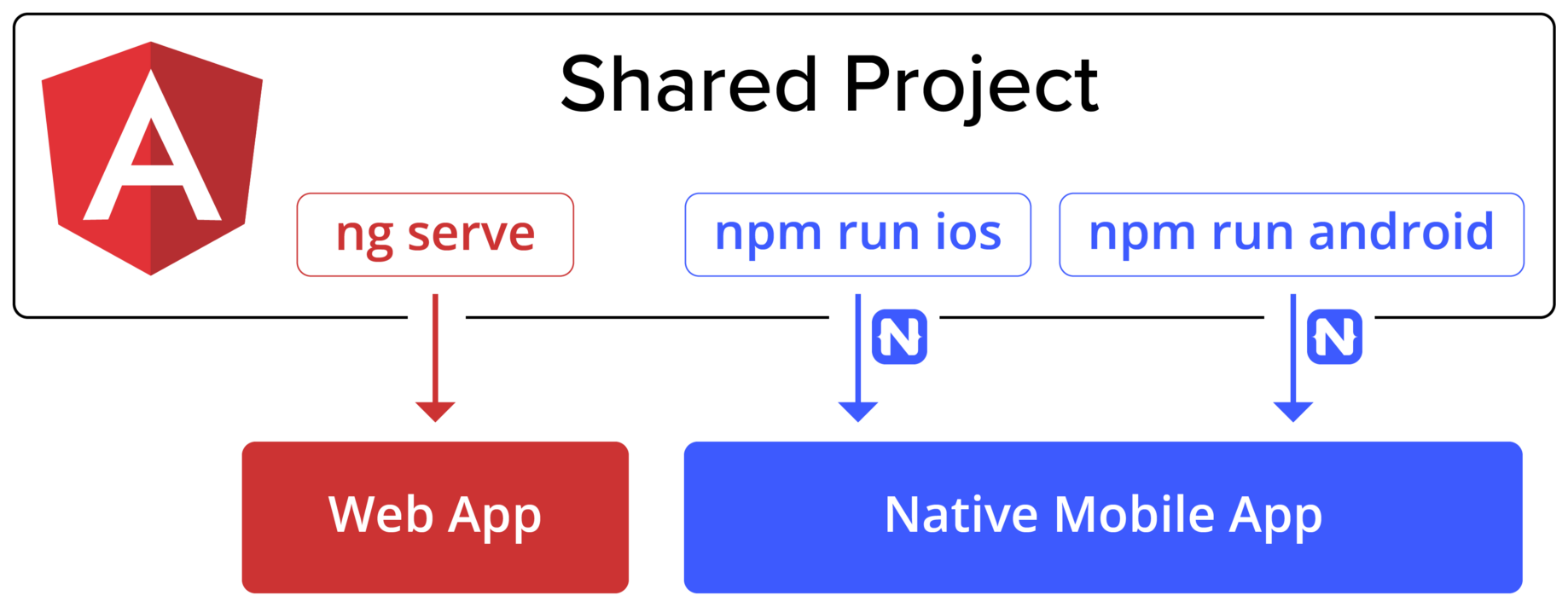 Apps That Work Natively on the Web and Mobile - Angular Blog