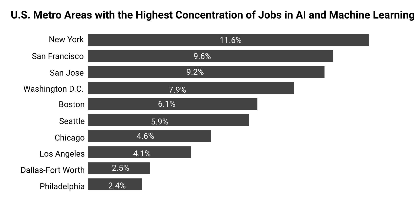Why NYC is a Great Place to Break into AI - Insight Fellows Program
