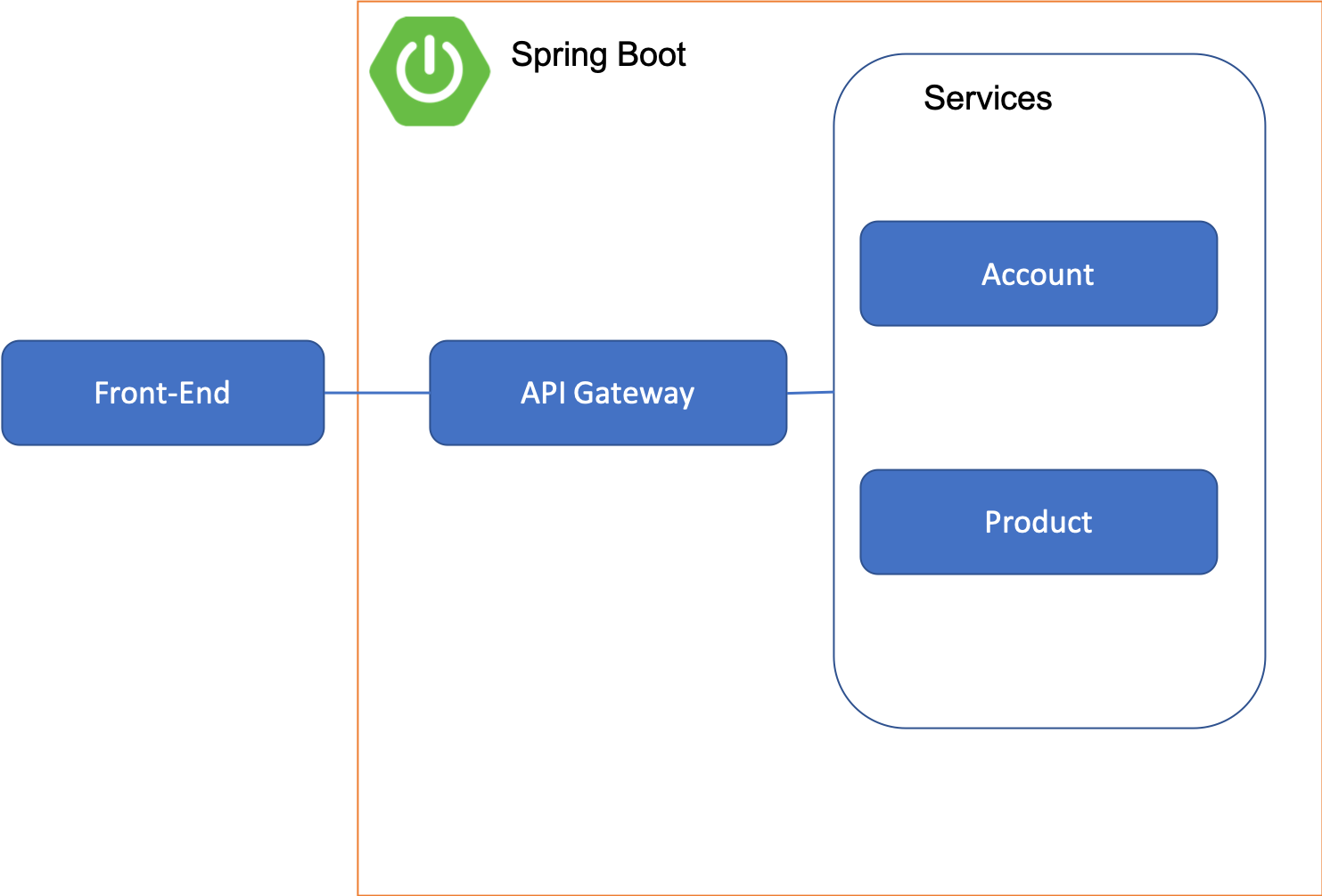 API Gateway using Spring Boot & Zuul (Part 1) - Nepal Brothers - Medium