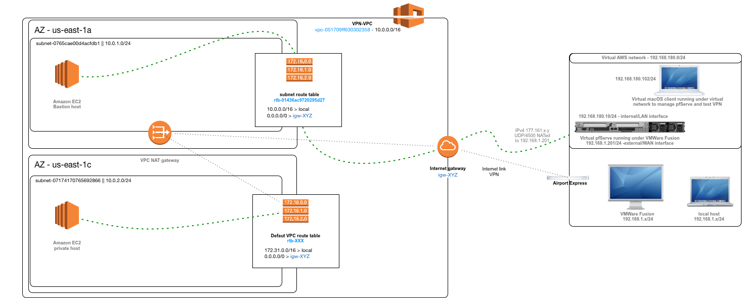 Guide on setting up home network to an AWS VPC via VPN