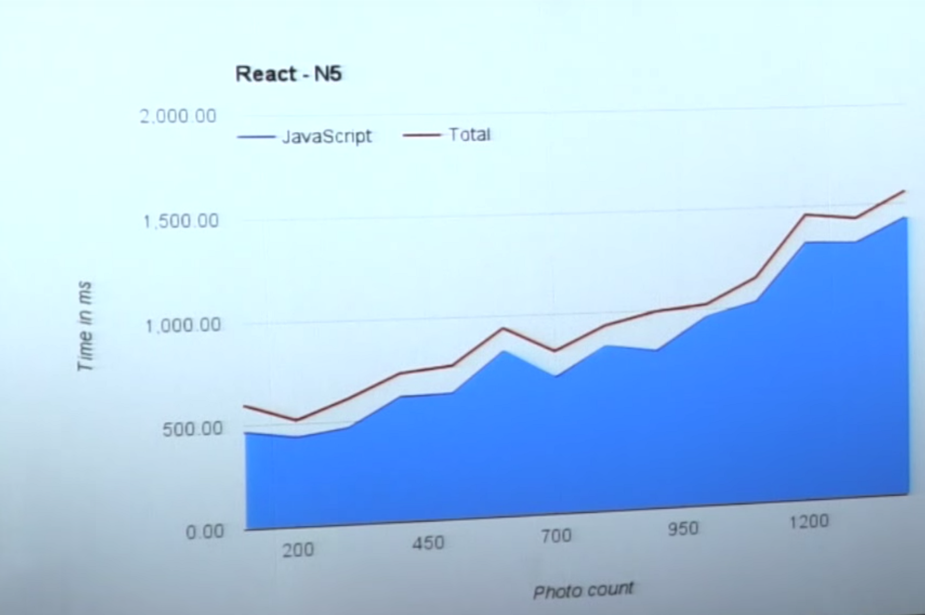 So React is getting slower with increasing number of elements?