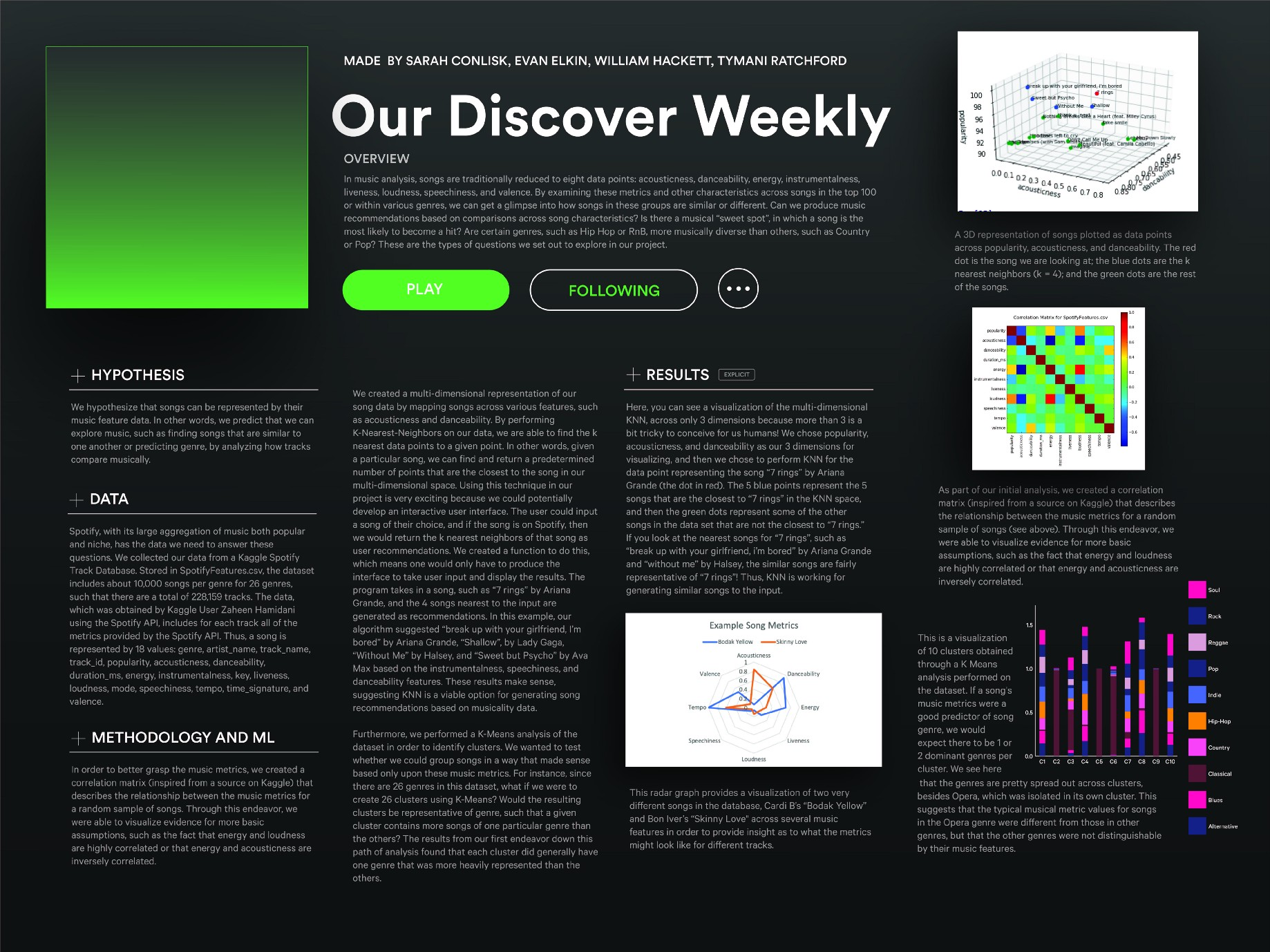 Our Discover Weekly - cs1951a final_project - Medium