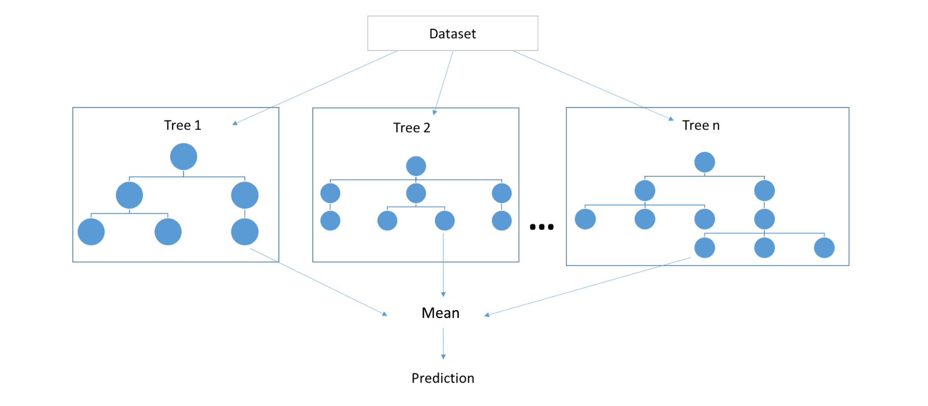 Random forests and decision trees from scratch in python
