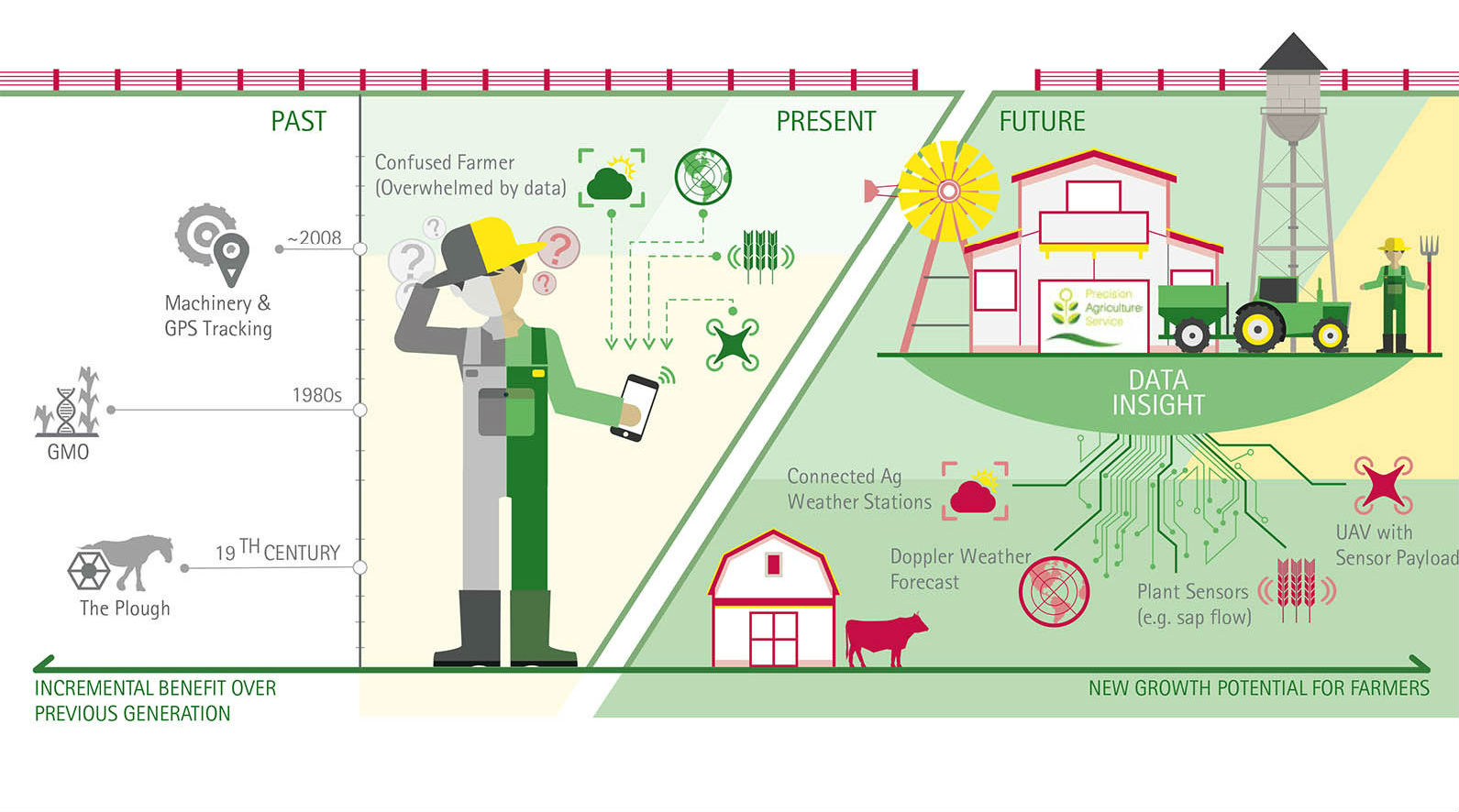evolution of digital agriculture, source: accenture