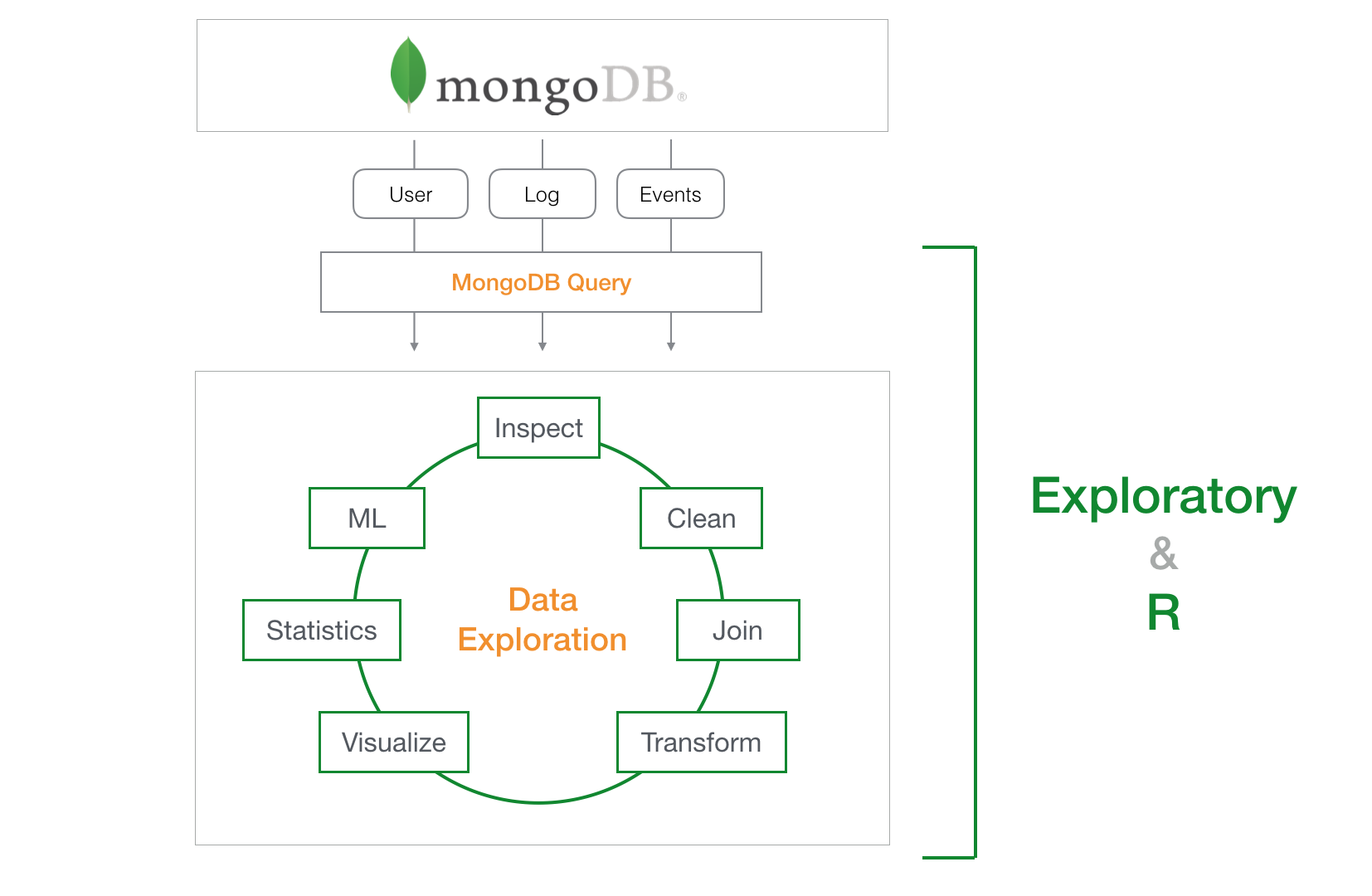 An Introduction to MongoDB Query for Beginners - learn data science