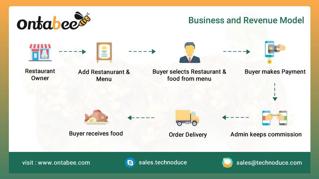 Free online food ordering & delivery system, software for restaurant