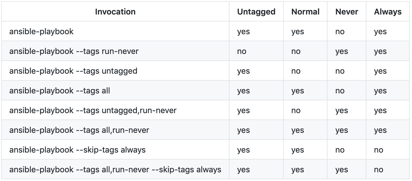 Ansible: Tags are a code smell - Greg Swallow - Medium