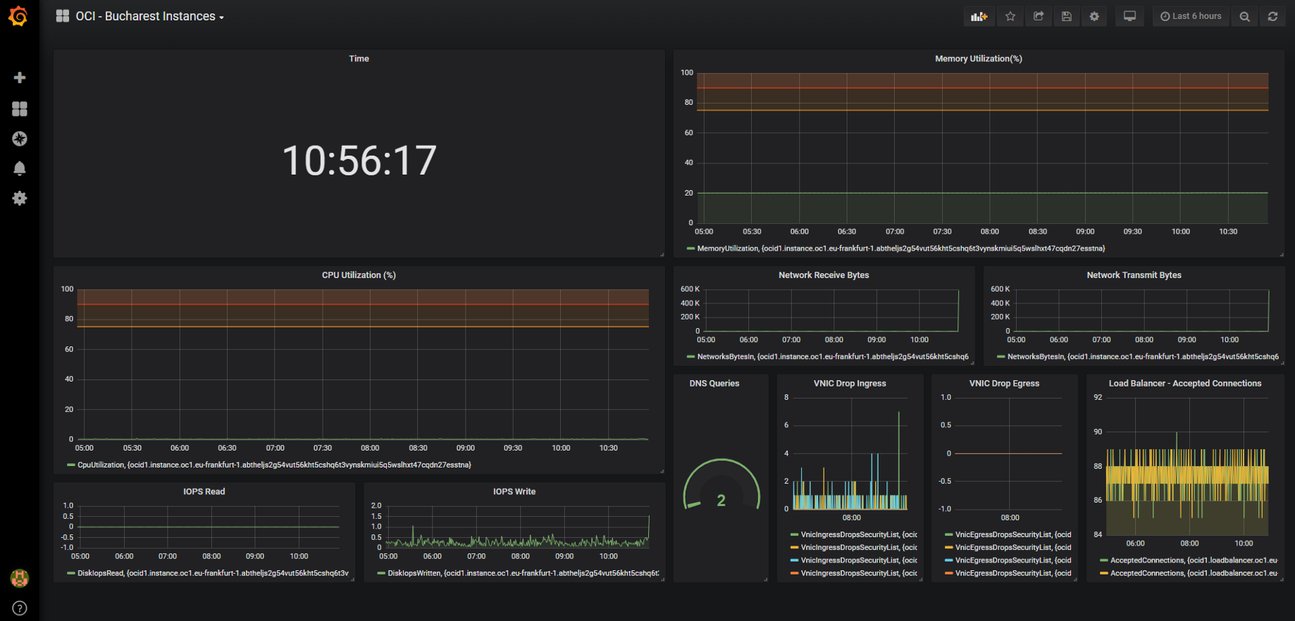 Monitoring Oracle Cloud Infrastructure with Grafana