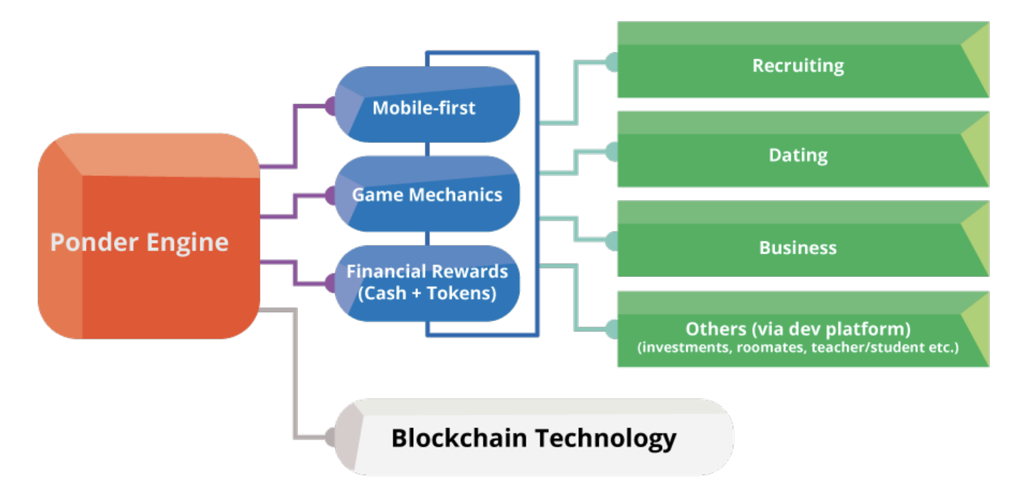 The Power of Gamified Referrals on the Blockchain - The