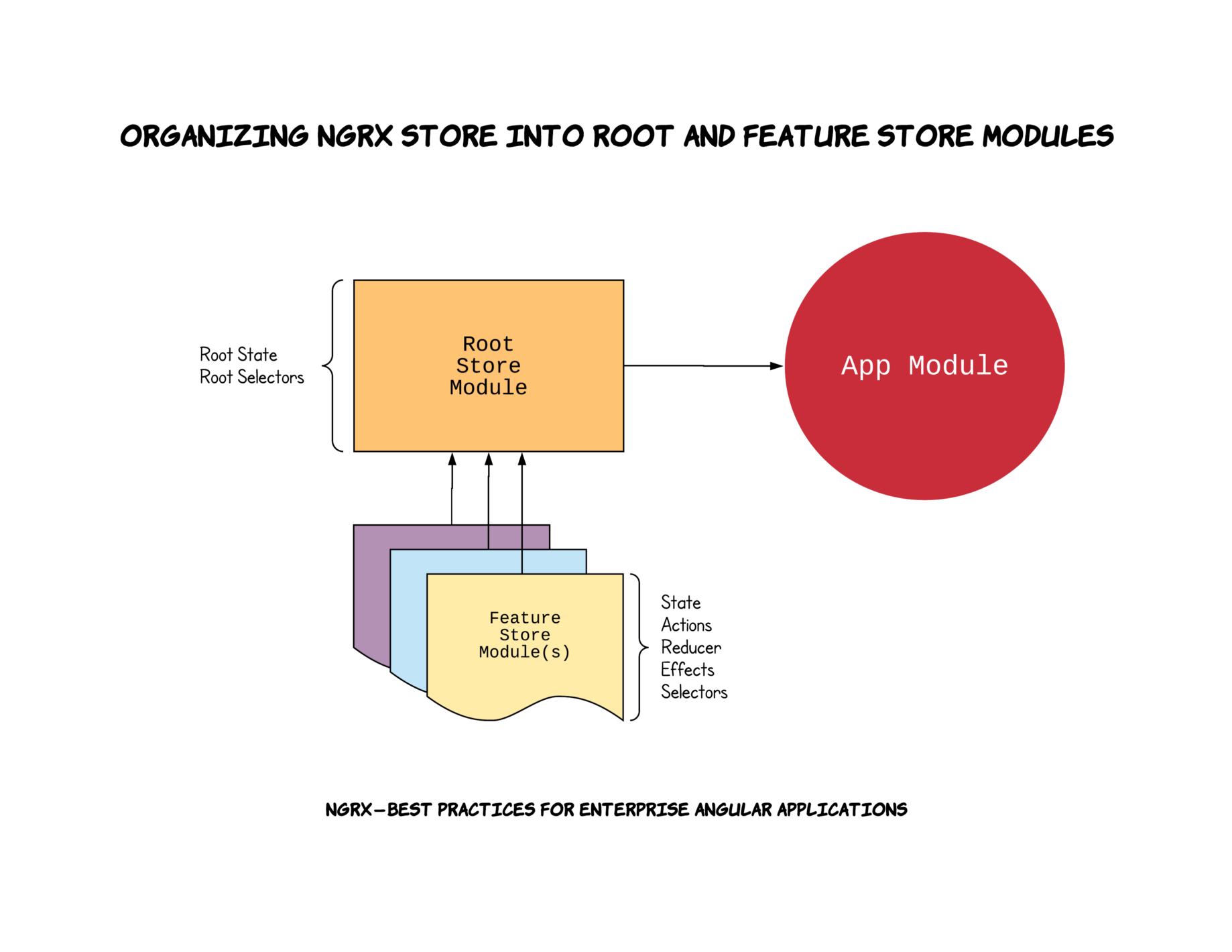 NgRx — Best Practices for Enterprise Angular Applications