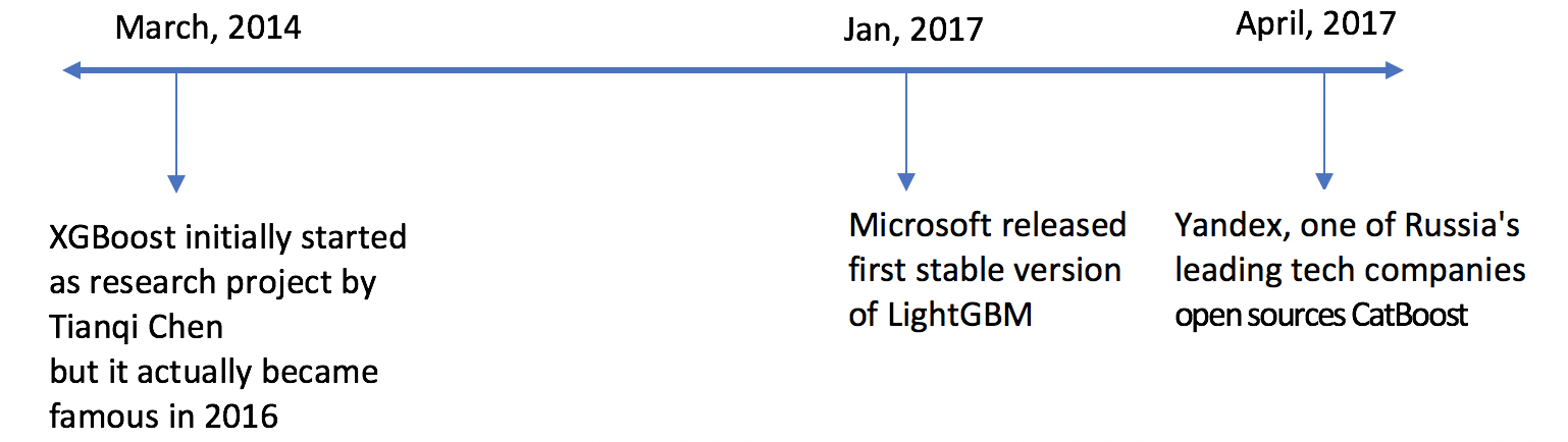 CatBoost vs  Light GBM vs  XGBoost - Towards Data Science