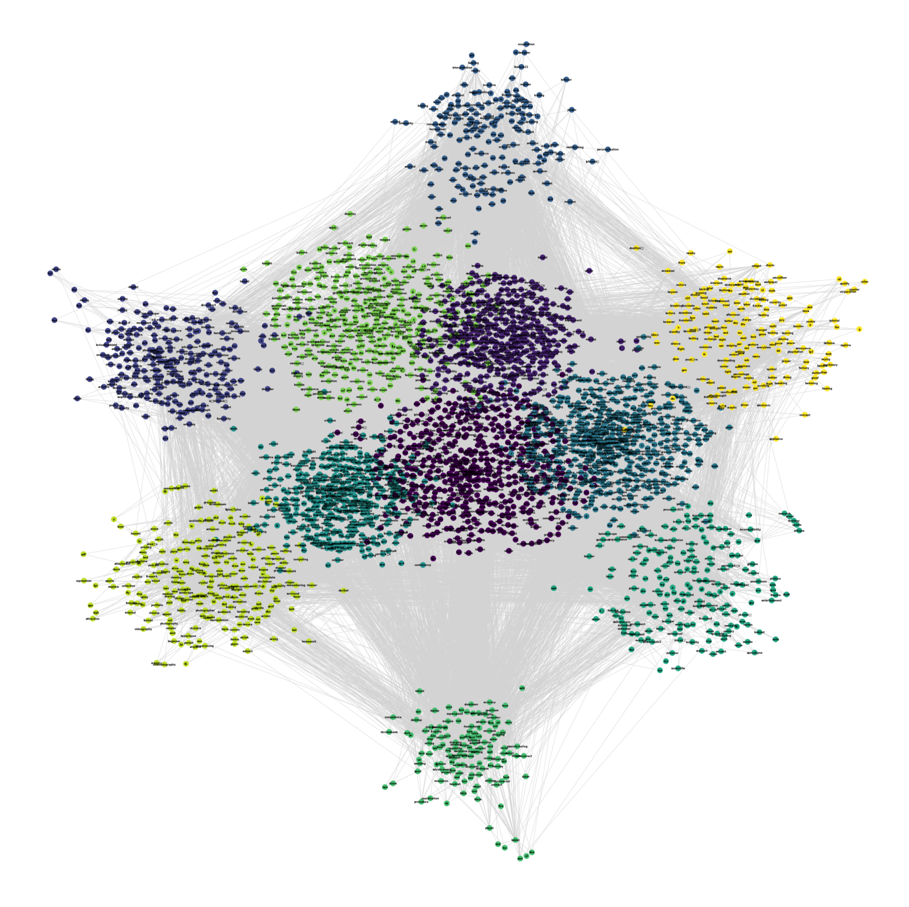 Getting started with graph analysis in Python with pandas and networkx