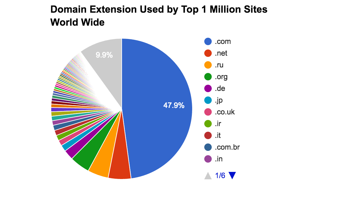 Domain Extension Analysis of Top 1 Million Websites World Wide