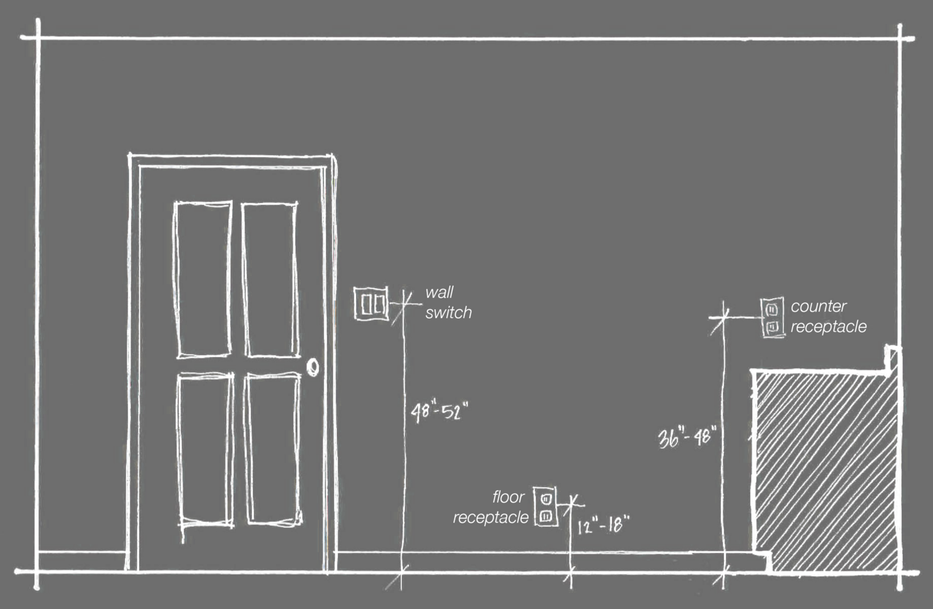 What is the required minimum height AFF of a electrical wall outlet Nec Gfci Wiring Diagram on
