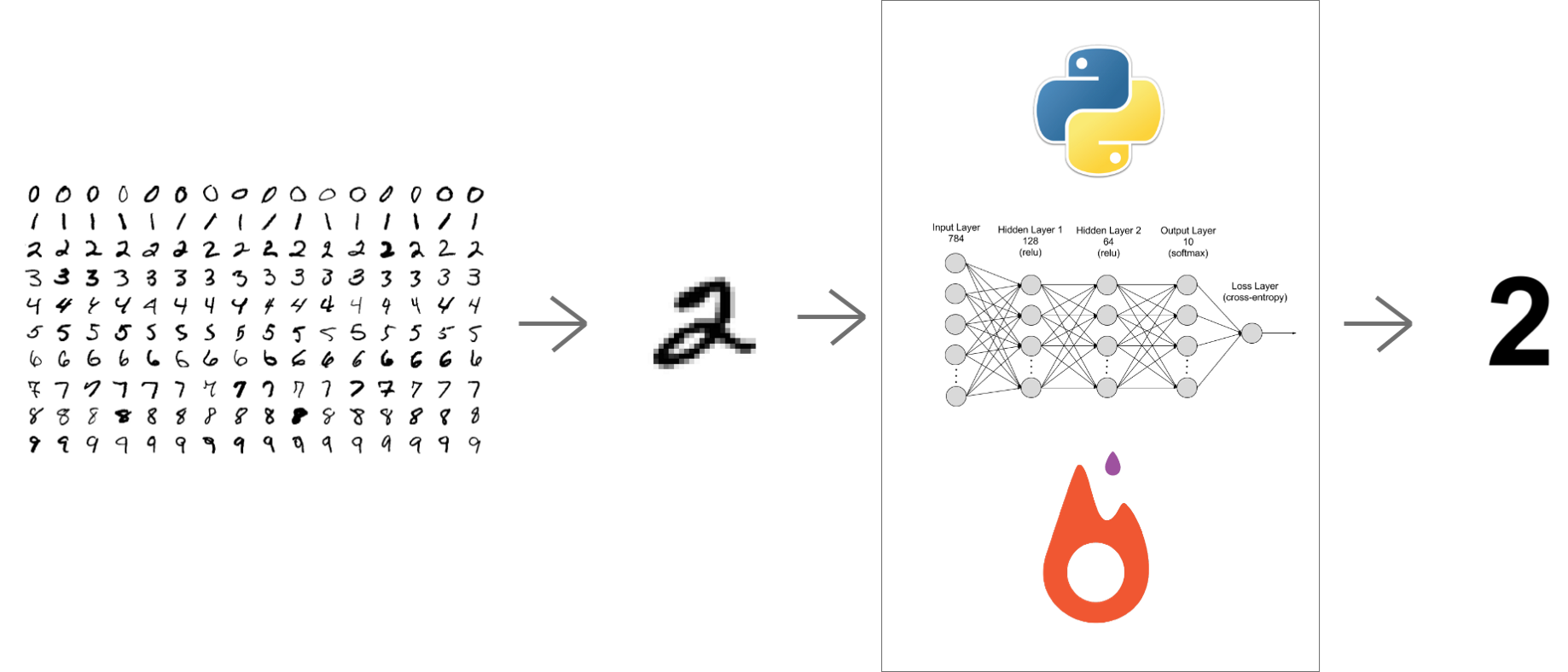 Handwritten Digit Recognition Using PyTorch — Intro To Neural Networks