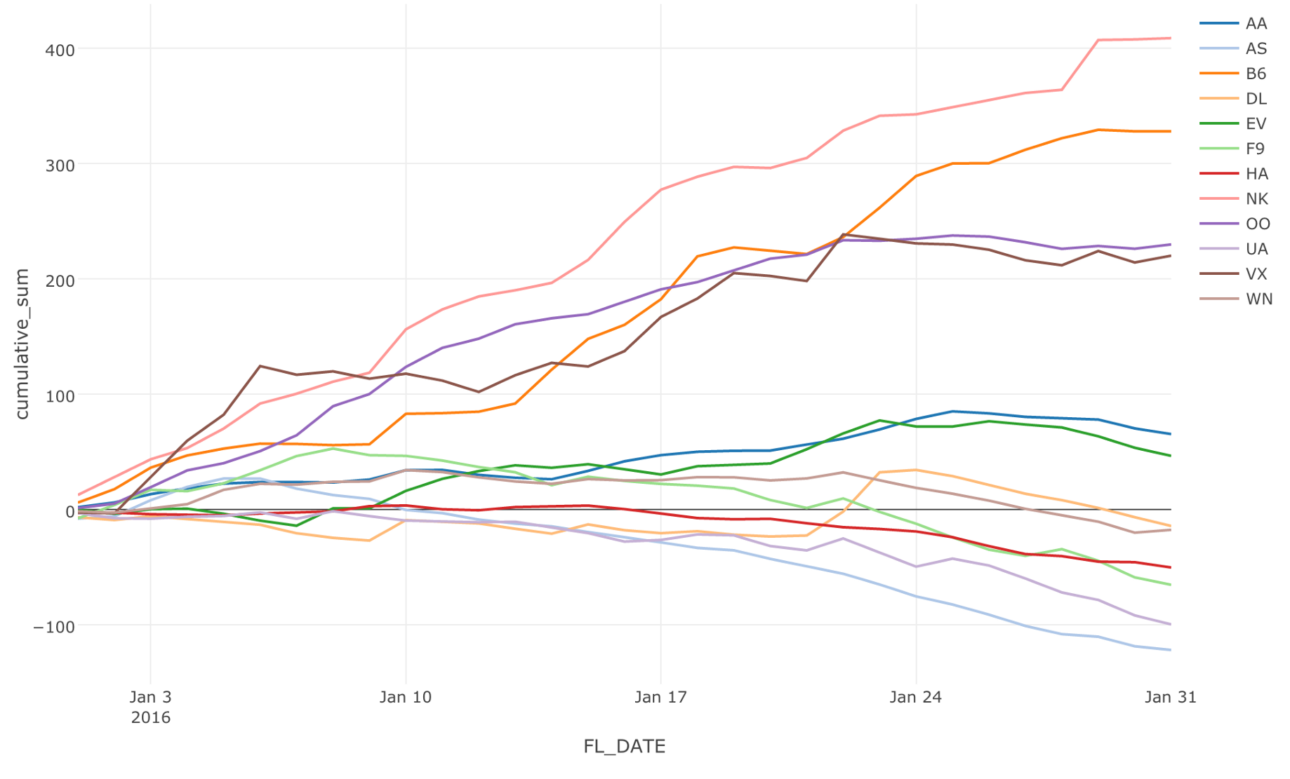 Why SQL is not for Analysis, but dplyr is - learn data science