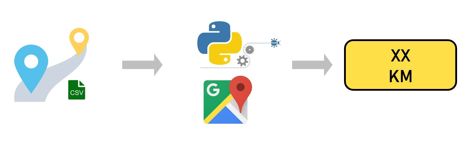 How to use Google Distance Matrix API in Python - How to use Google