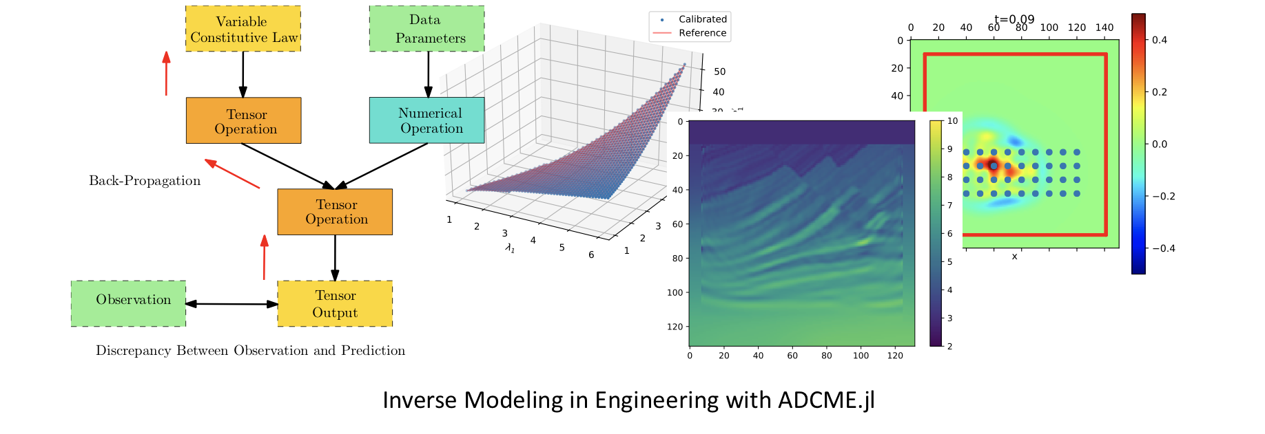 Introduction to ADCME jl: An Inverse Modeling Library for Scientific