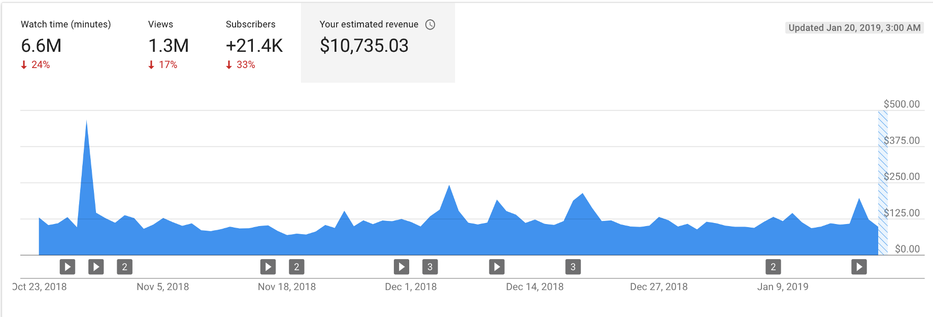 How to Triple YouTube Adsense Earnings and Make More Money On YouTube