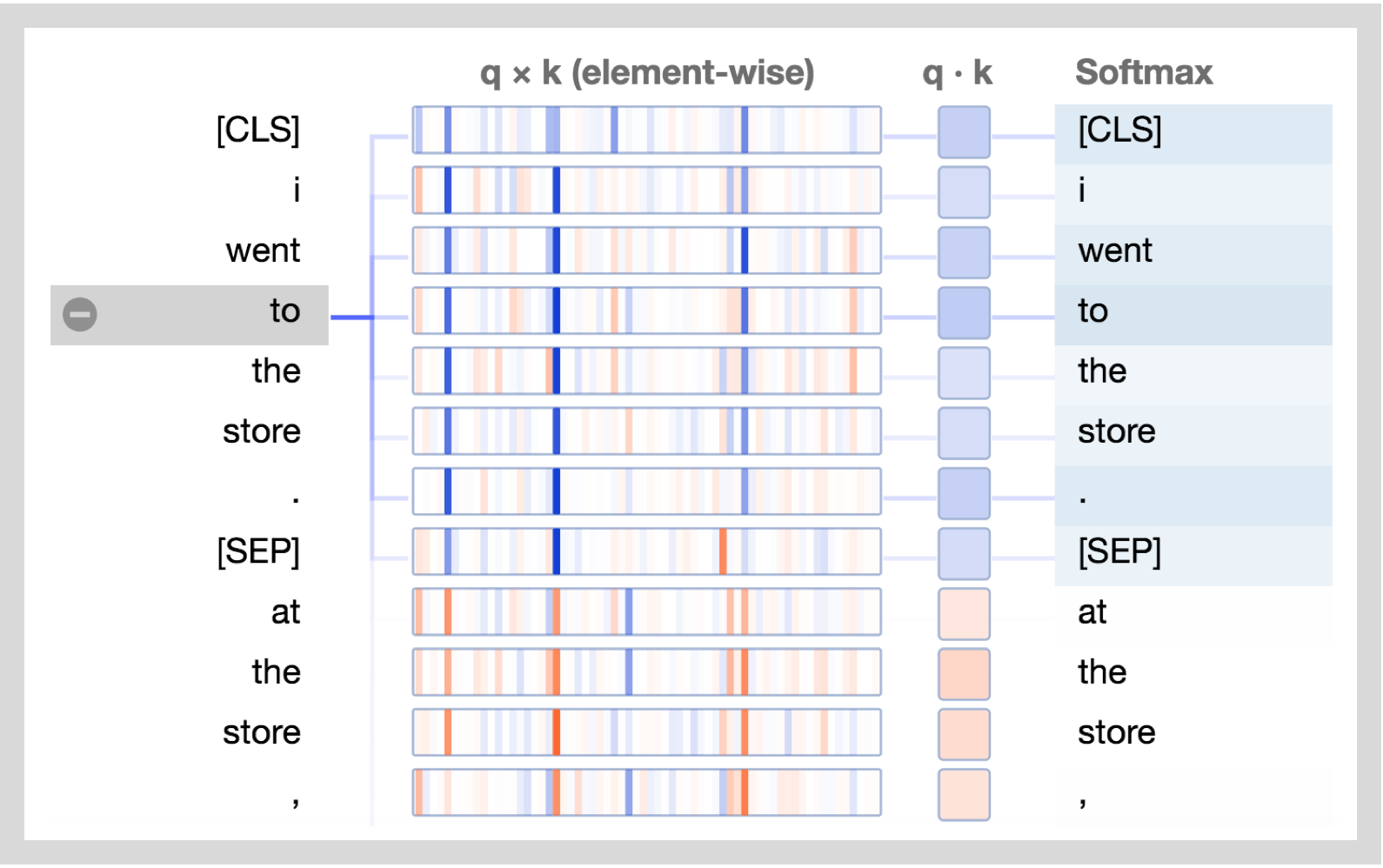 Deconstructing BERT, Part 2: Visualizing the Inner Workings of Attention