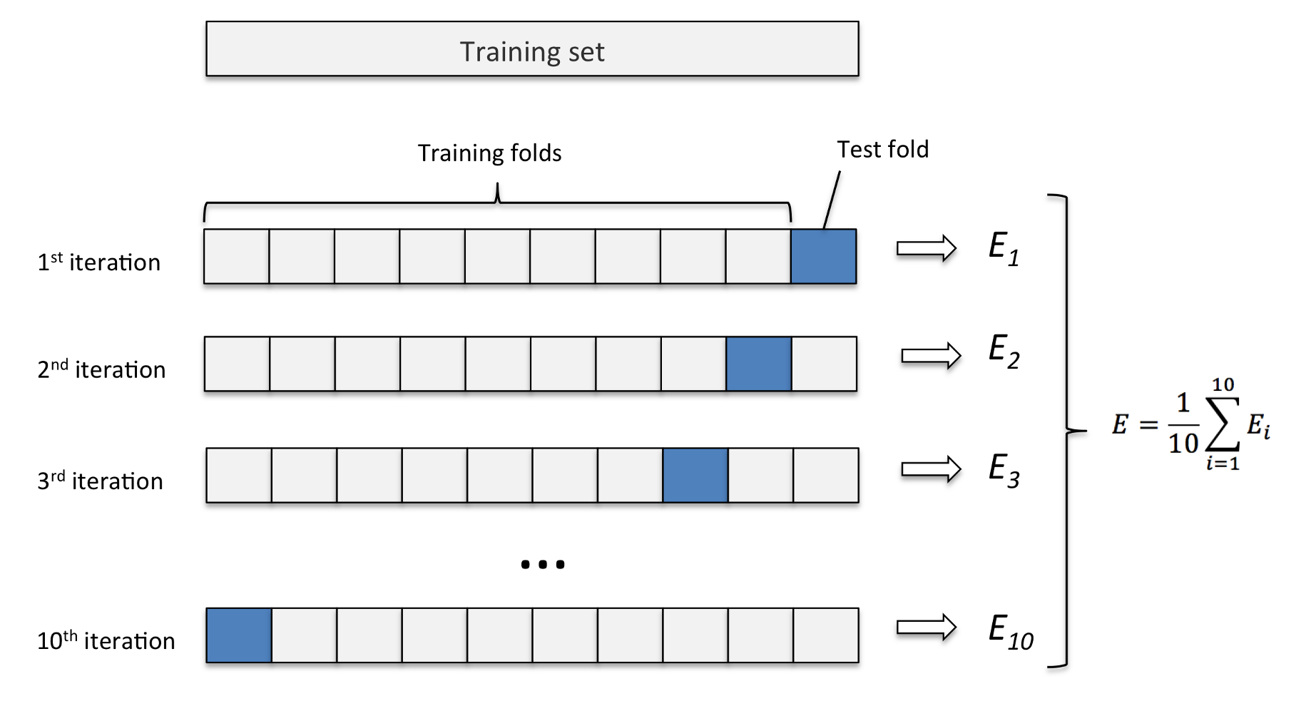 Python Model Tuning Methods Using Cross Validation and Grid Search