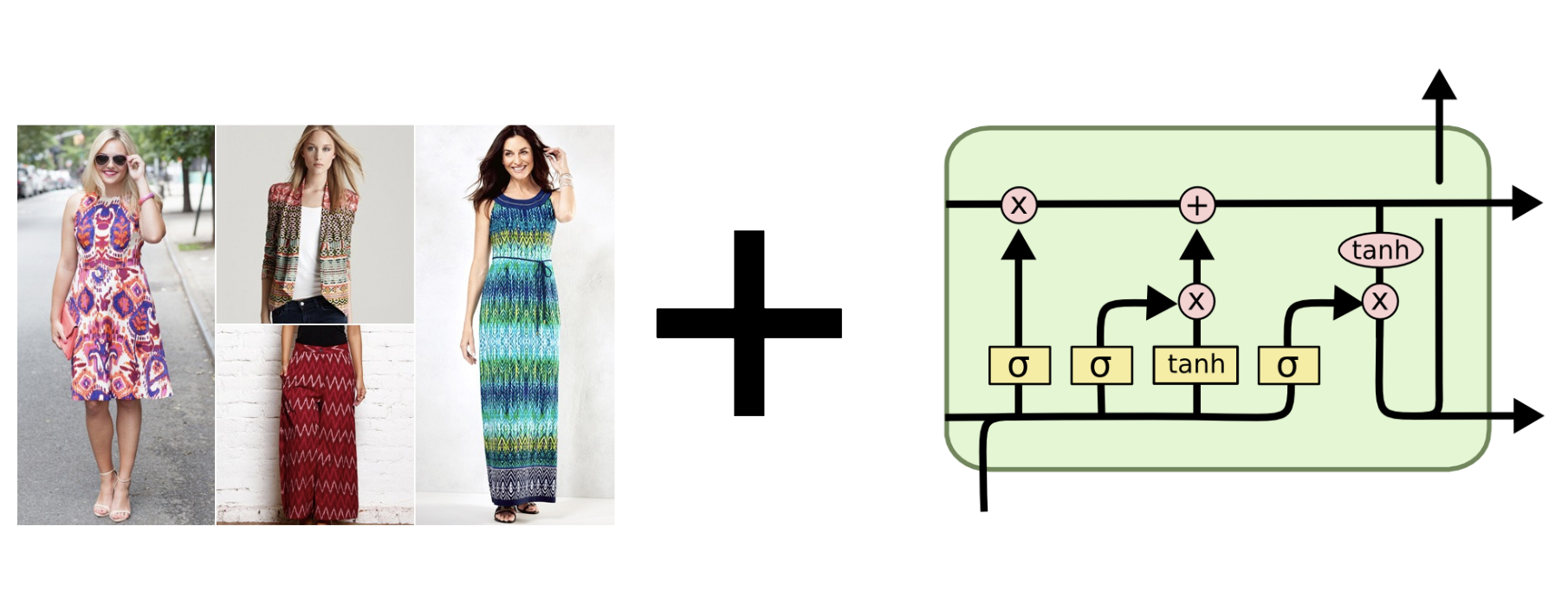 Forecast Fashion Trends using LSTM including timeseries cross-validation