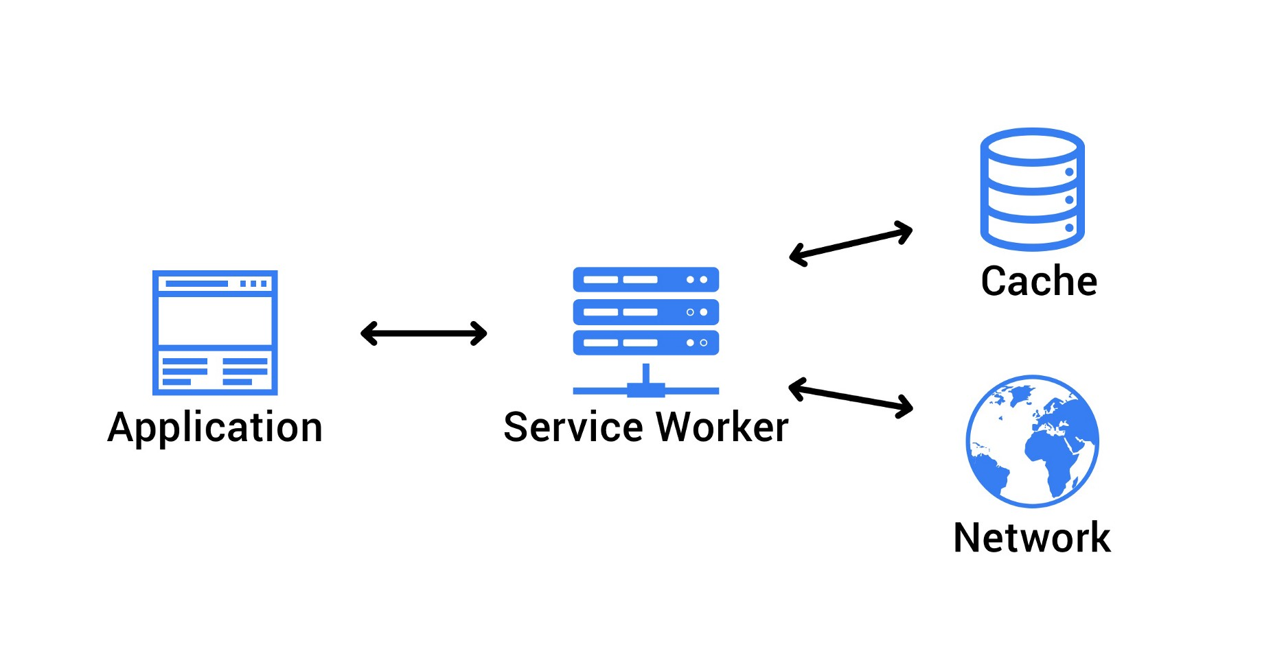 How JavaScript works: Service Workers, their lifecycle and use cases
