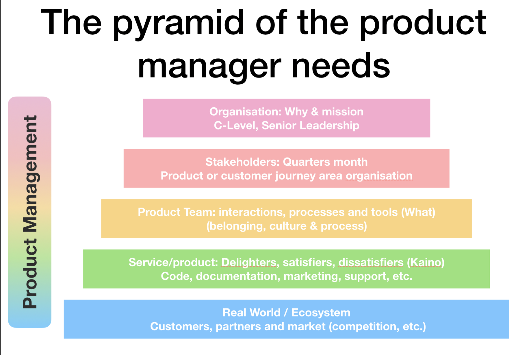 The pyramid of the product manager needs (Maslow inspired)