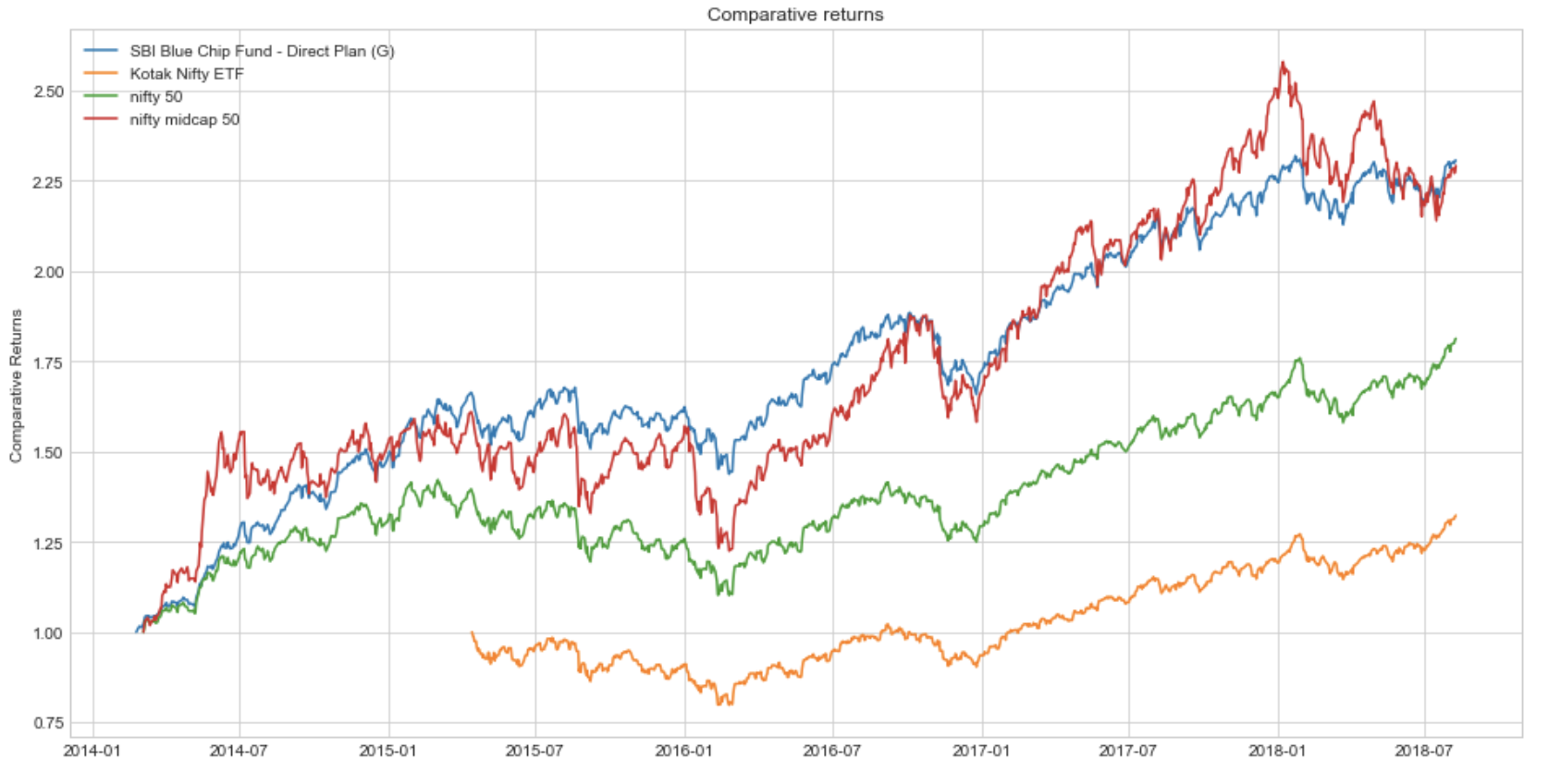 Stock Market Analysis in Python - Towards Data Science