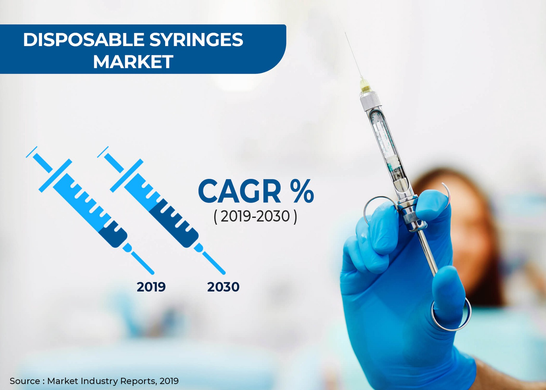 Disposable Syringes Market Report Talk about Growth