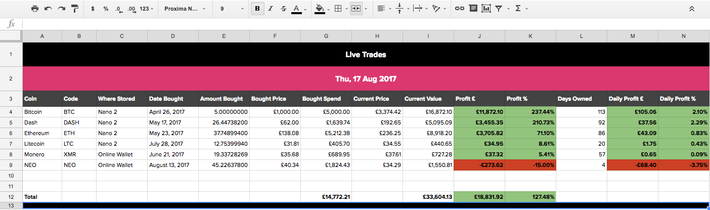 I made a Google Sheet for tracking Crypto trades - Peter McCormack