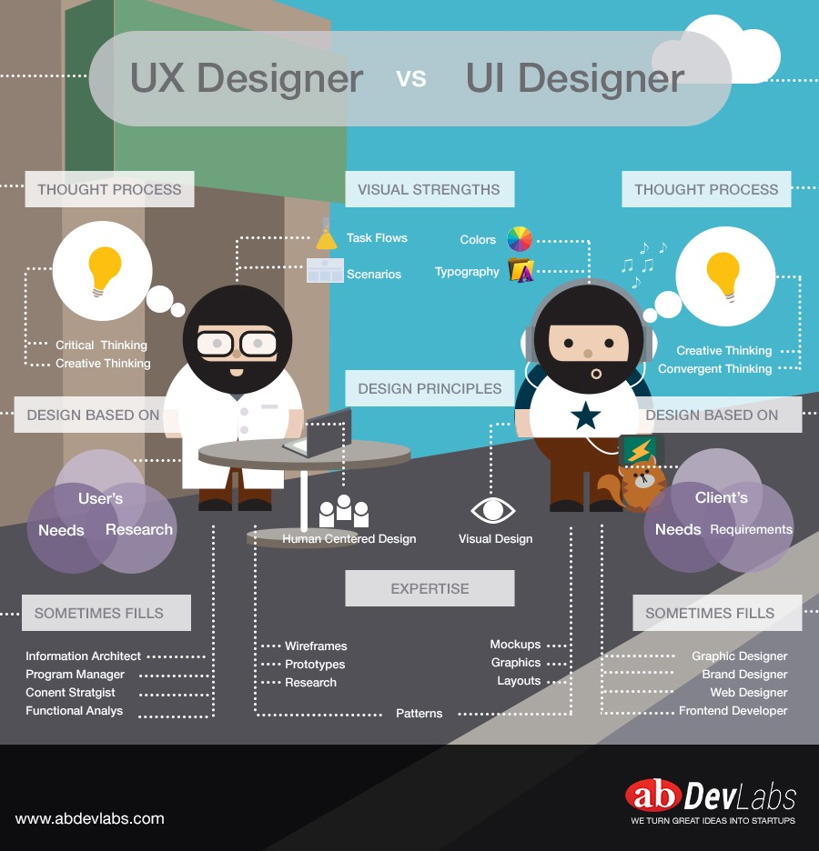 Ui Ux Developer >> 5 Things You Should Know About Ux Design Theuxblog Com